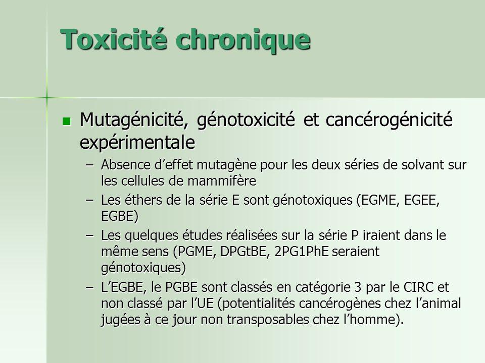 Toxicité chronique Mutagénicité, génotoxicité et cancérogénicité expérimentale Mutagénicité, génotoxicité et cancérogénicité expérimentale –Absence de