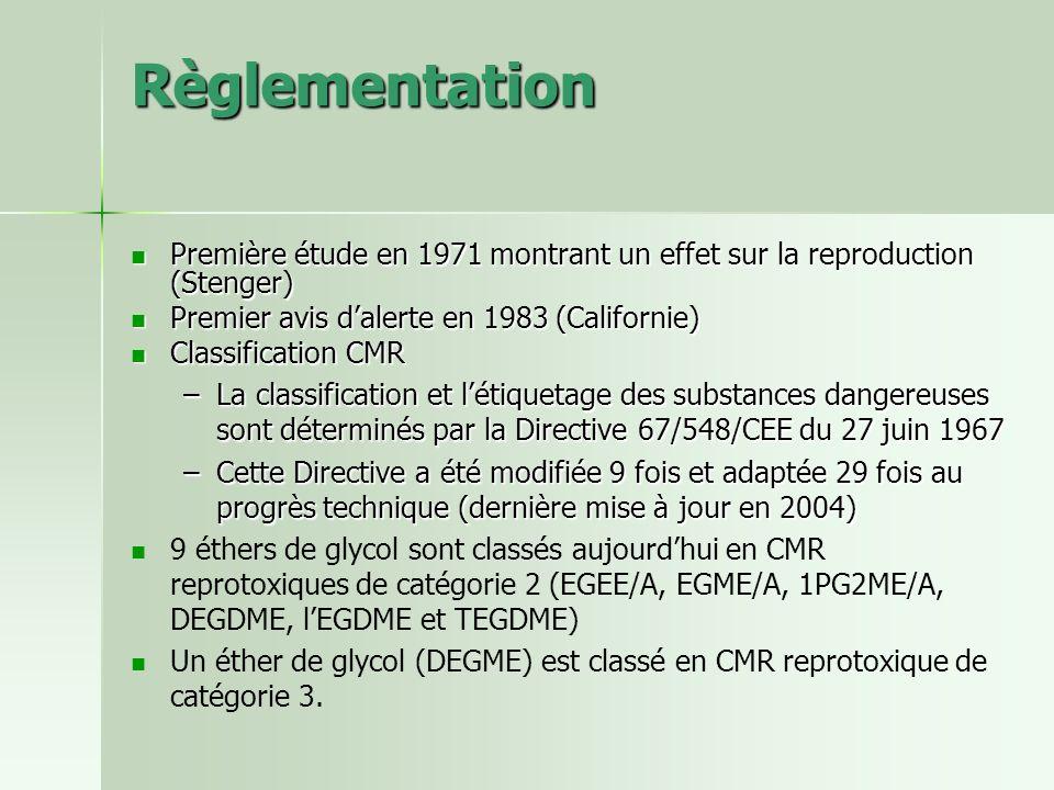 Règlementation Première étude en 1971 montrant un effet sur la reproduction (Stenger) Première étude en 1971 montrant un effet sur la reproduction (St
