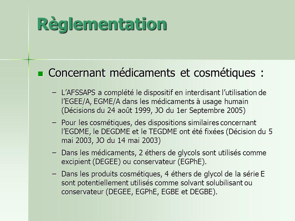 Règlementation Concernant médicaments et cosmétiques : Concernant médicaments et cosmétiques : –LAFSSAPS a complété le dispositif en interdisant lutil