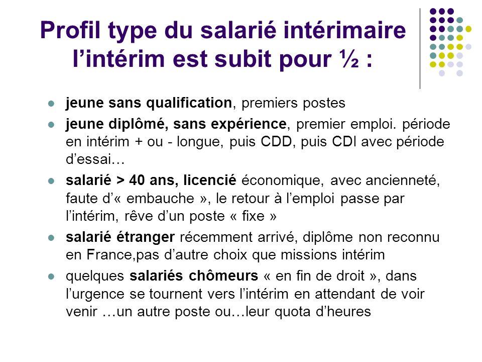 Profil type du salarié intérimaire lintérim est subit pour ½ : jeune sans qualification, premiers postes jeune diplômé, sans expérience, premier emplo