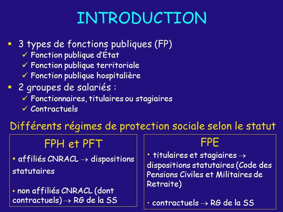 INTRODUCTION 3 types de fonctions publiques (FP) Fonction publique dÉtat Fonction publique territoriale Fonction publique hospitalière 2 groupes de sa
