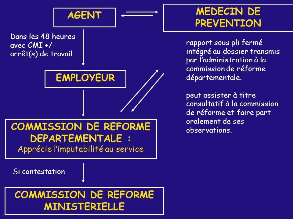 AGENT EMPLOYEUR COMMISSION DE REFORME DEPARTEMENTALE : Apprécie limputabilité au service COMMISSION DE REFORME MINISTERIELLE Si contestation MEDECIN D