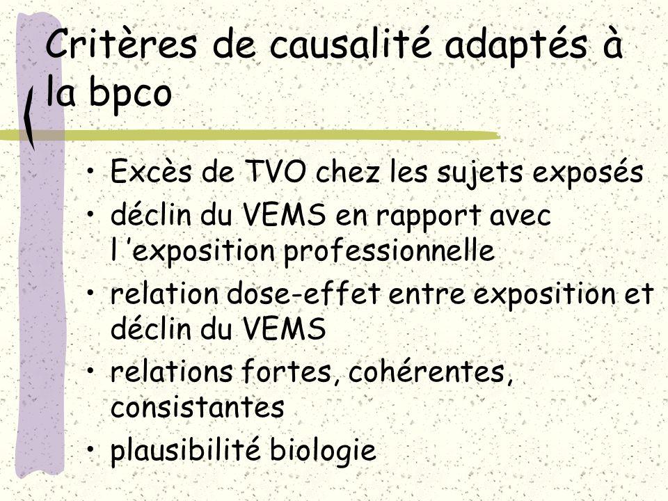 Critères de causalité adaptés à la bpco Excès de TVO chez les sujets exposés déclin du VEMS en rapport avec l exposition professionnelle relation dose
