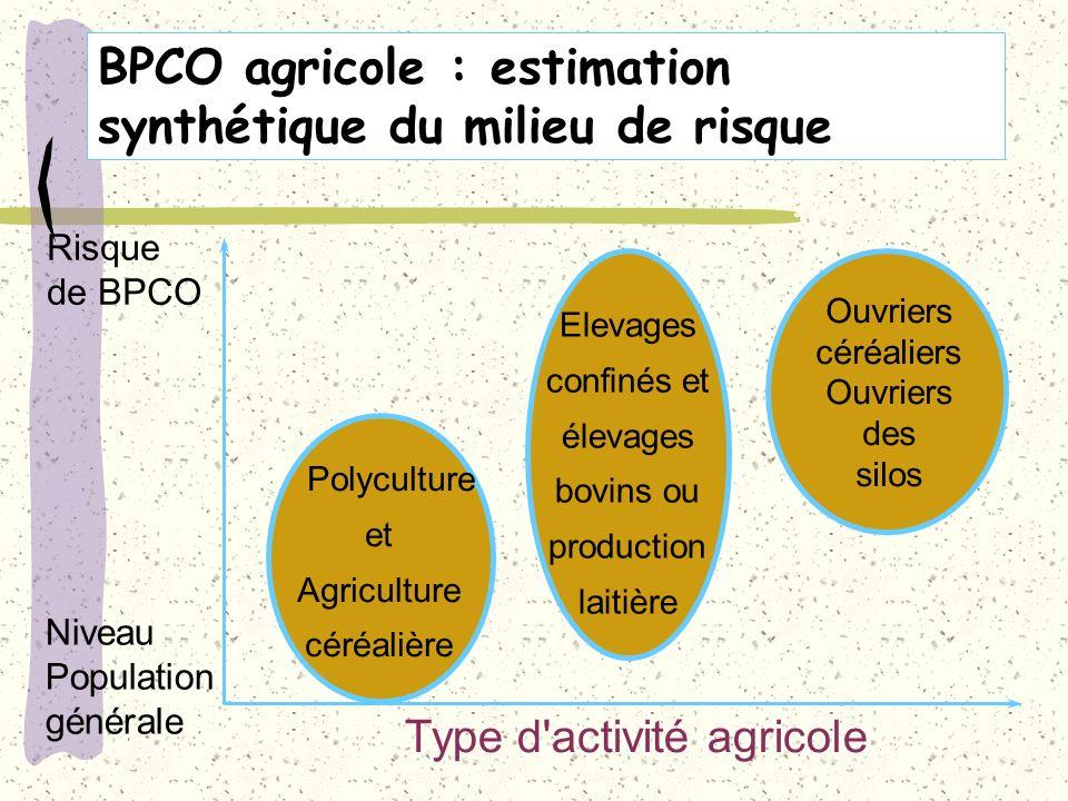 BPCO agricole : estimation synthétique du milieu de risque Type d'activité agricole Ouvriers céréaliers Ouvriers des silos Elevages confinés et élevag