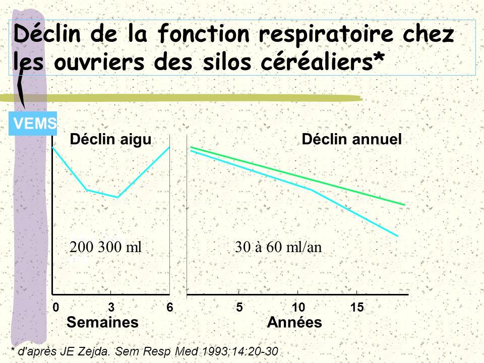 Déclin de la fonction respiratoire chez les ouvriers des silos céréaliers* 036 VEMS Déclin annuelDéclin aigu 200-300 ml SemainesAnnées 51015 * d'après