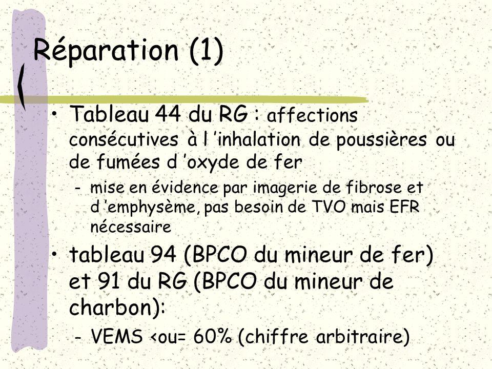 Réparation (1) Tableau 44 du RG : affections consécutives à l inhalation de poussières ou de fumées d oxyde de fer – mise en évidence par imagerie de