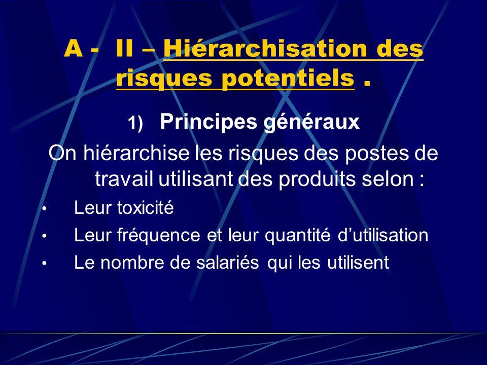 A - II – Hiérarchisation des risques potentiels.2) Méthode « HRP » de lINRS.