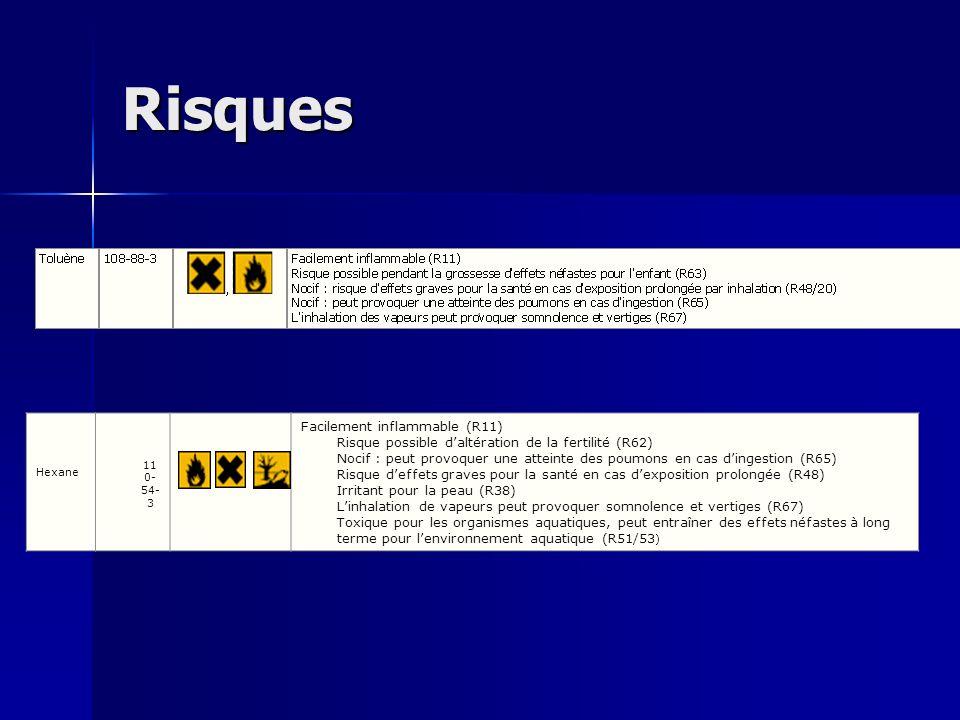 Risques,, Hexane 11 0- 54- 3 Facilement inflammable (R11) Risque possible daltération de la fertilité (R62) Nocif : peut provoquer une atteinte des po