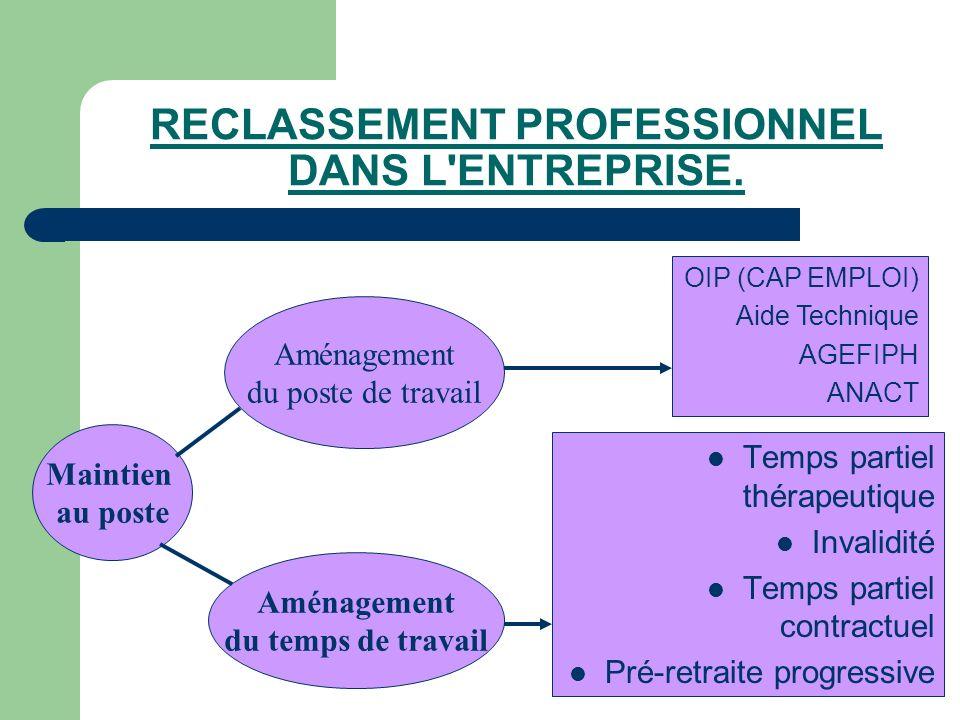 RECLASSEMENT PROFESSIONNEL DANS L'ENTREPRISE. Maintien au poste Aménagement du poste de travail Aménagement du temps de travail OIP (CAP EMPLOI) Aide