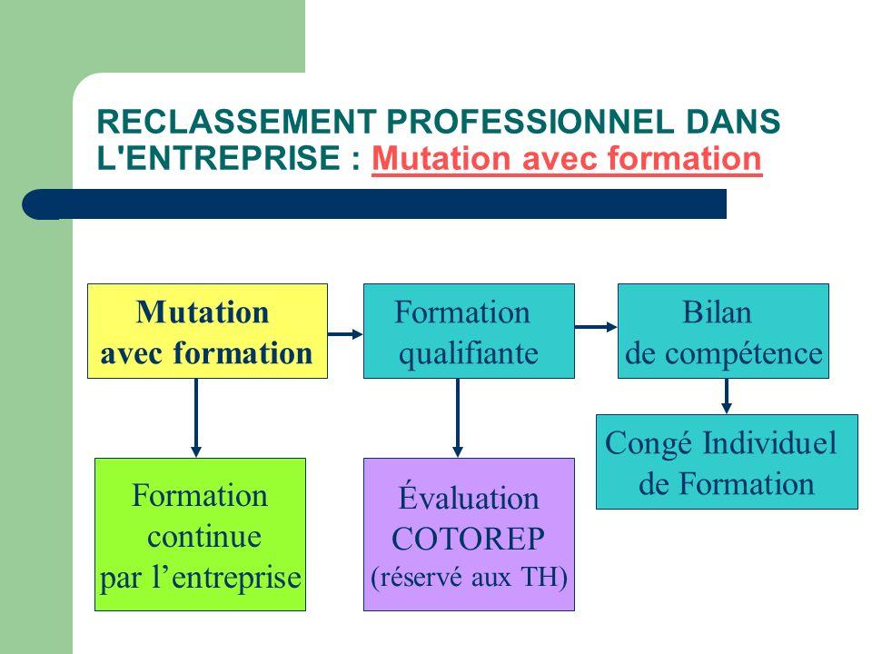 RECLASSEMENT PROFESSIONNEL DANS L'ENTREPRISE : Mutation avec formation Mutation avec formation Formation continue par lentreprise Formation qualifiant