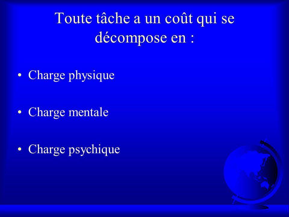 Toute tâche a un coût qui se décompose en : Charge physique Charge mentale Charge psychique