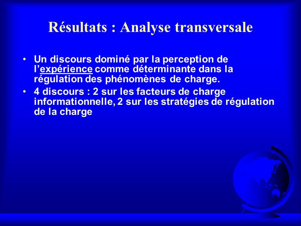 Résultats : Analyse transversale Un discours dominé par la perception de lexpérience comme déterminante dans la régulation des phénomènes de charge. 4