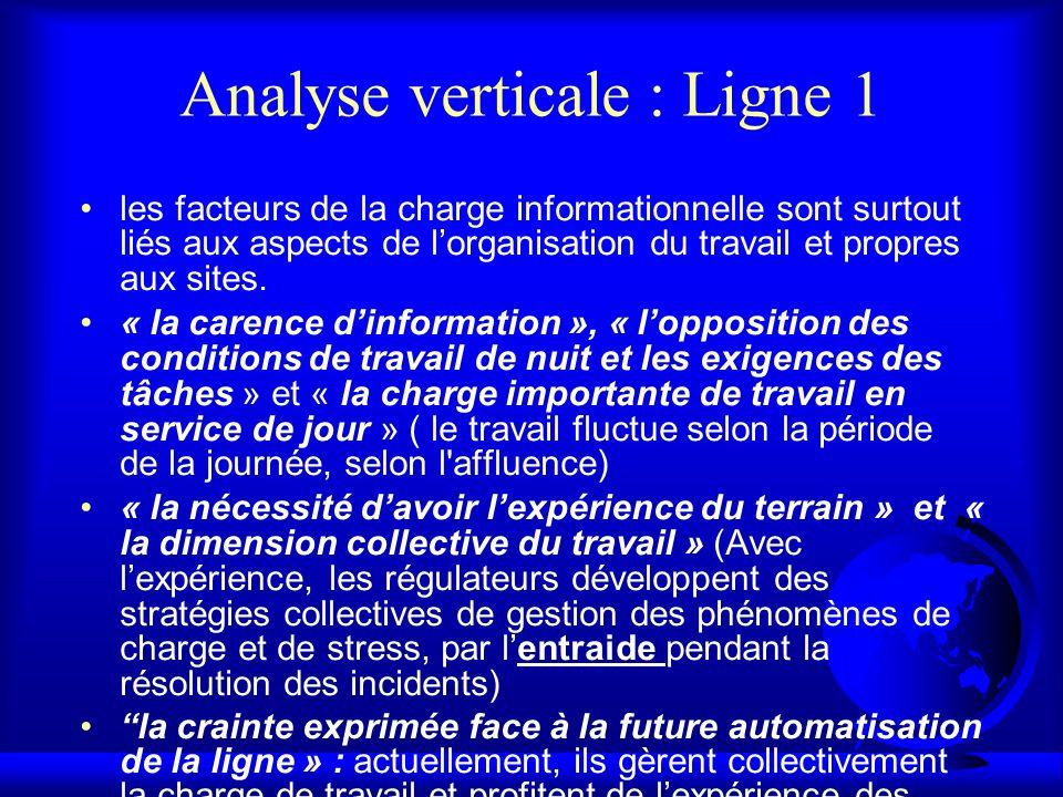 Analyse verticale : Ligne 1 les facteurs de la charge informationnelle sont surtout liés aux aspects de lorganisation du travail et propres aux sites.