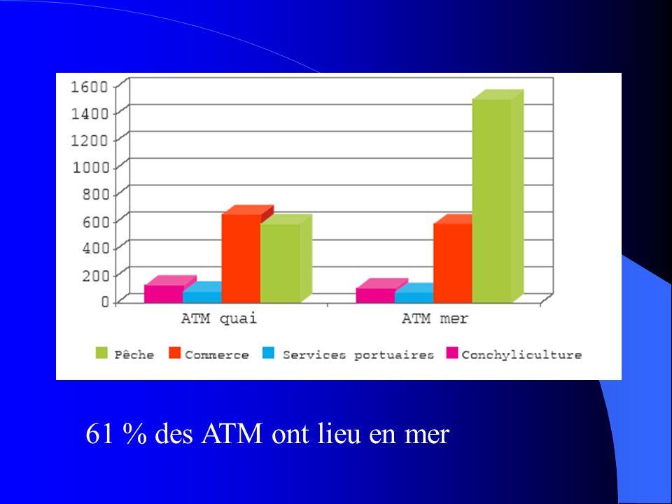 61 % des ATM ont lieu en mer
