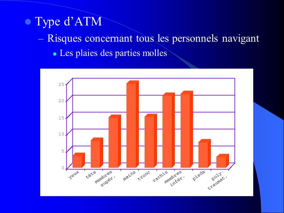 Type dATM – Risques concernant tous les personnels navigant Les plaies des parties molles