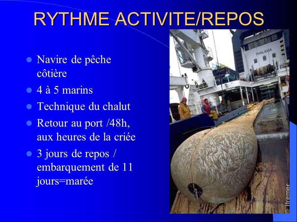 RYTHME ACTIVITE/REPOS Navire de pêche côtière 4 à 5 marins Technique du chalut Retour au port /48h, aux heures de la criée 3 jours de repos / embarque