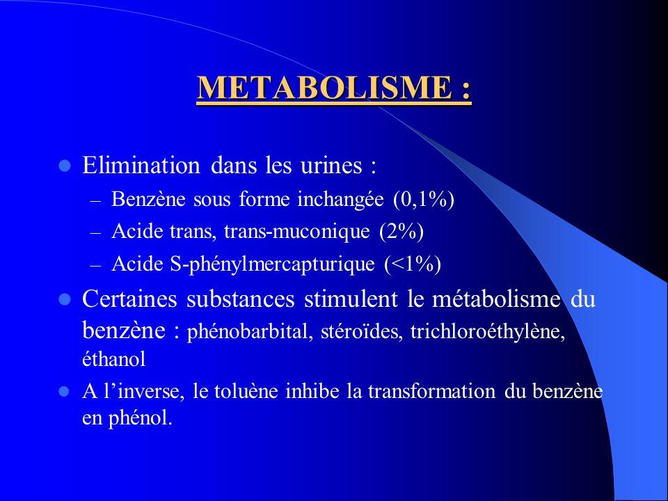 ELIMINATION : Demi-vies délimination : – Benzène : 15 mn, 1h puis 15 à 20h avec tendance à laccumulation – Acide trans, trans-muconique : demi vie = 6h ; élimination totale en 48h – Acide S-phénylmercapturique : 9h Elimination urinaire des métabolites rapide et totale en 48h Elimination respiratoire du benzène inchangé en 3 phases : retour aux concentrations physiologiques en environ 70h