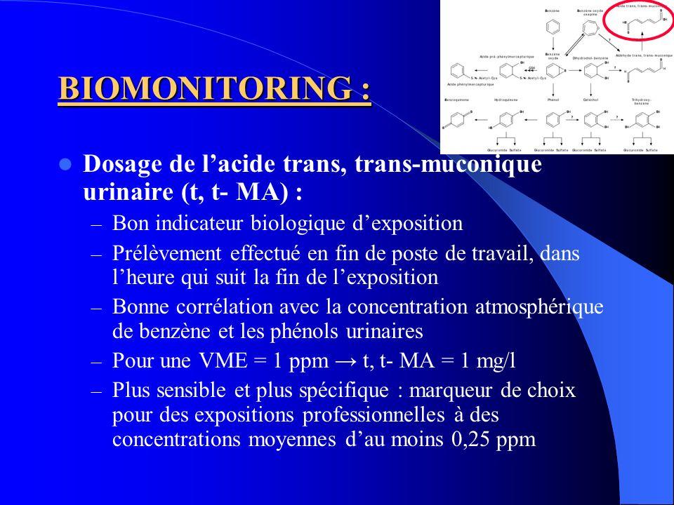 BIOMONITORING : Dosage de lacide S-phénylmercapturique (S- PMA) : – Très sensible et plus spécifique – Bonne corrélation avec la concentration atmosphérique de benzène et les concentrations urinaires de phénol et de t, t- MA – Dosage intéressant pour des expositions < 1 ppm – Ex : 0,3 ppm S-PMA = 10 µg/g créatinine 1 ppm S-PMA = 46 µg/g créatinine 10 ppm S-PMA = 383 µg/g créatinine