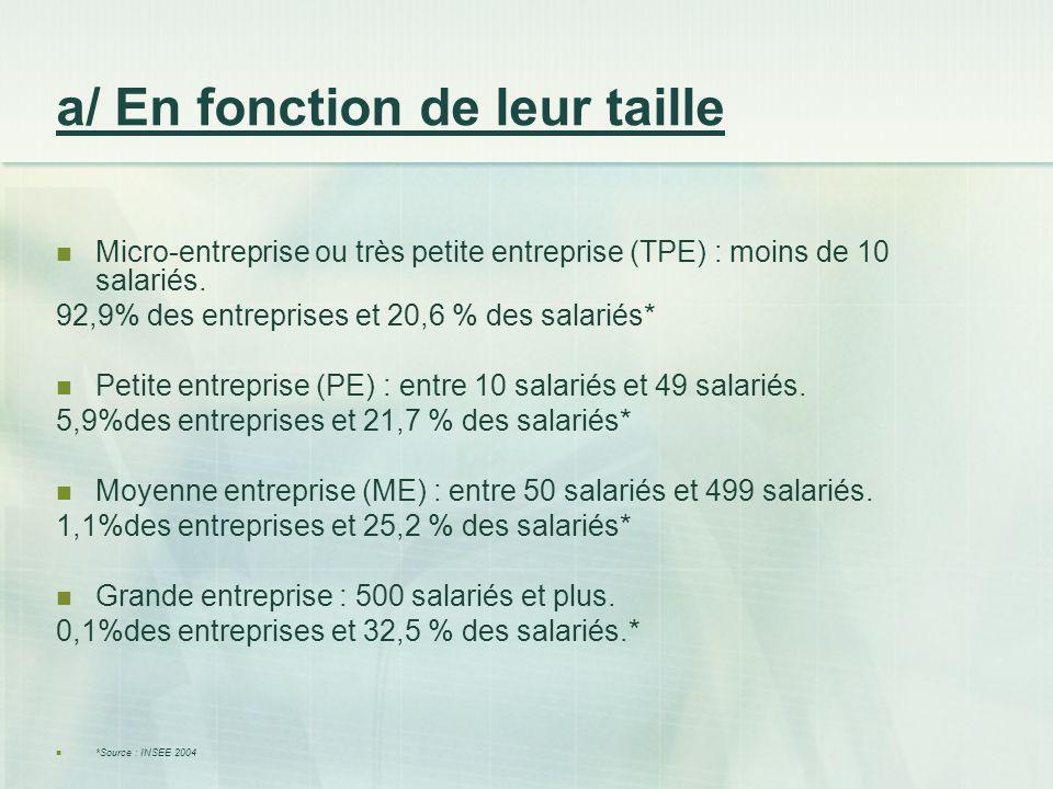 a/ En fonction de leur taille Micro-entreprise ou très petite entreprise (TPE) : moins de 10 salariés. 92,9% des entreprises et 20,6 % des salariés* P