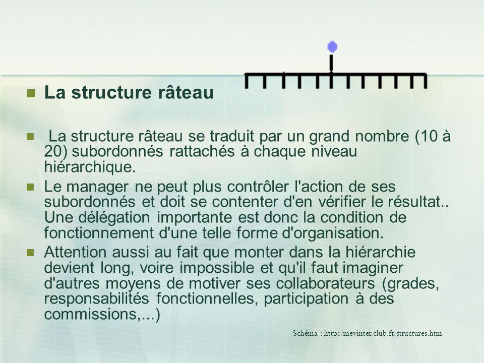 La structure râteau La structure râteau se traduit par un grand nombre (10 à 20) subordonnés rattachés à chaque niveau hiérarchique. Le manager ne peu