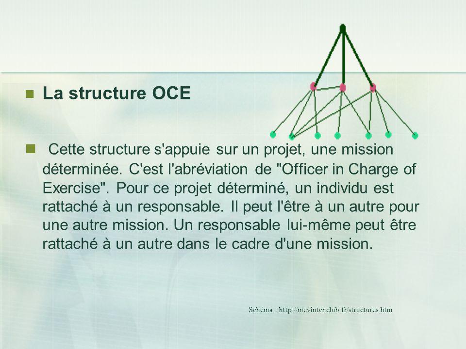 La structure OCE Cette structure s'appuie sur un projet, une mission déterminée. C'est l'abréviation de