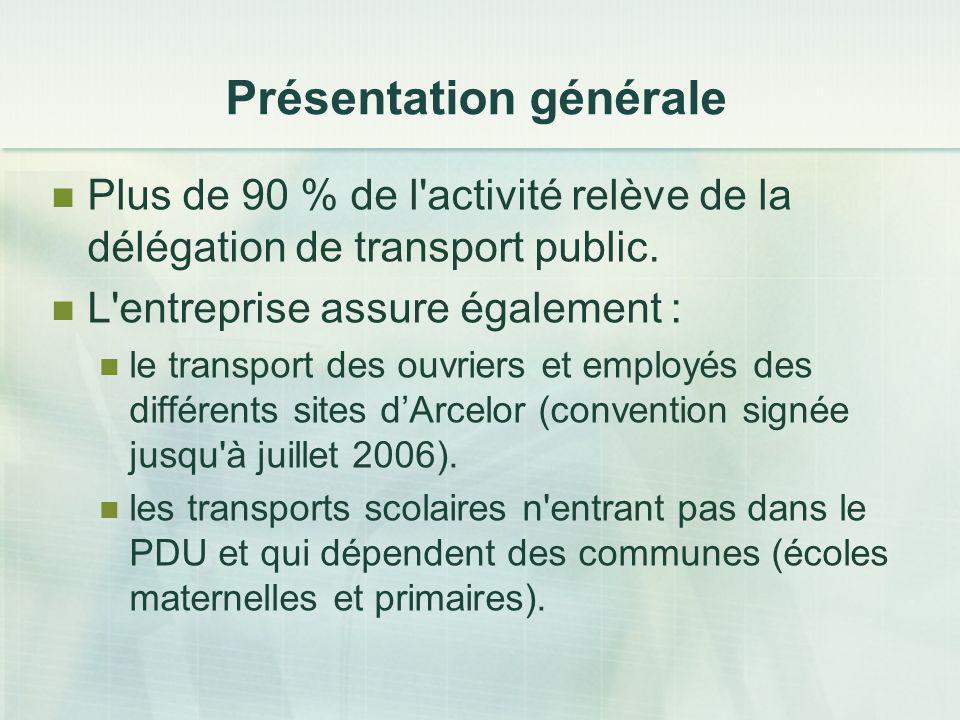 Plus de 90 % de l'activité relève de la délégation de transport public. L'entreprise assure également : le transport des ouvriers et employés des diff