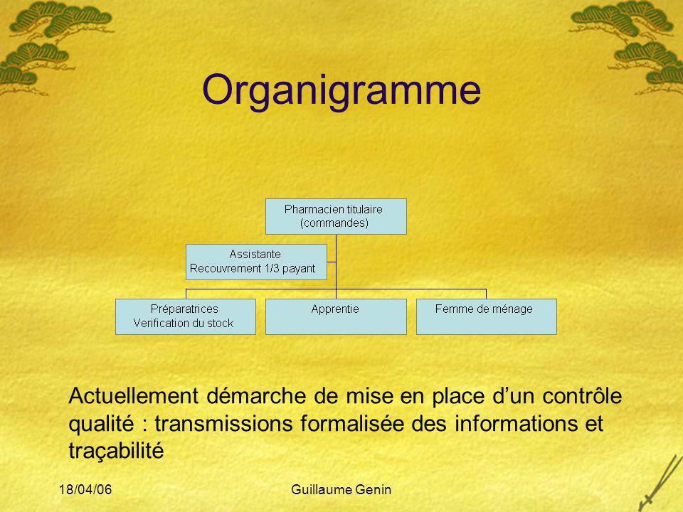 18/04/06Guillaume Genin Organigramme Actuellement démarche de mise en place dun contrôle qualité : transmissions formalisée des informations et traçab