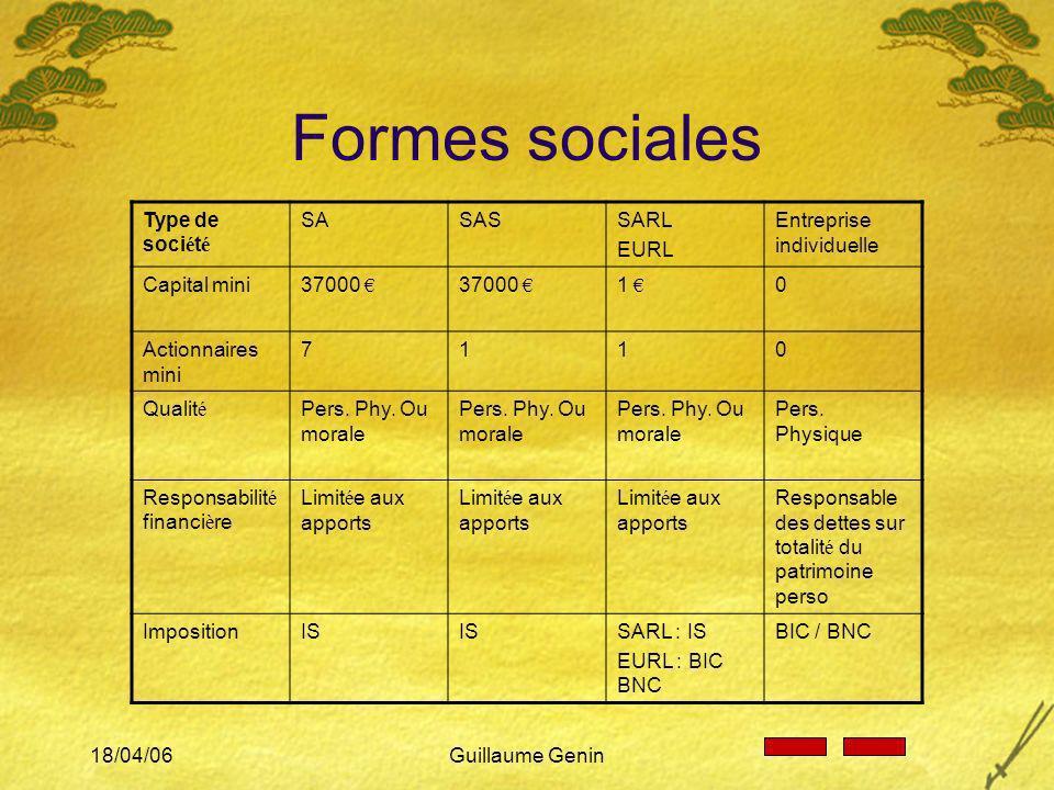 18/04/06Guillaume Genin Formes sociales Type de soci é t é SASASSARL EURL Entreprise individuelle Capital mini37000 1 0 Actionnaires mini 7110 Qualit