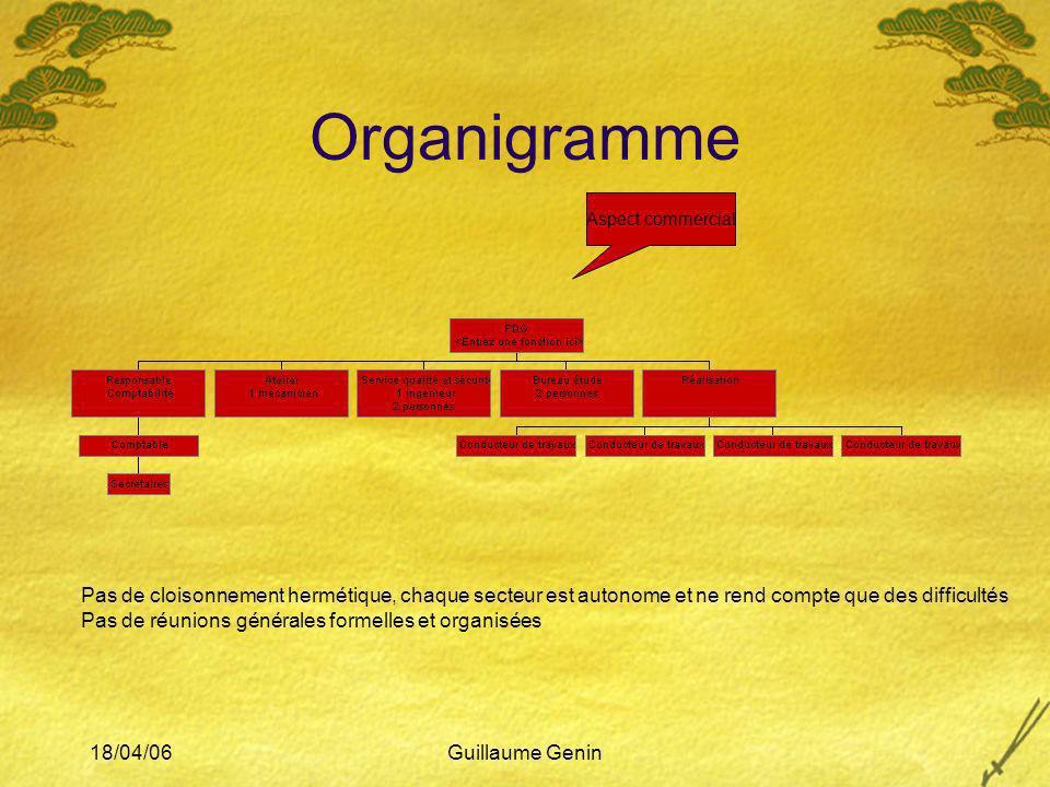 18/04/06Guillaume Genin Organigramme Aspect commercial Pas de cloisonnement hermétique, chaque secteur est autonome et ne rend compte que des difficul