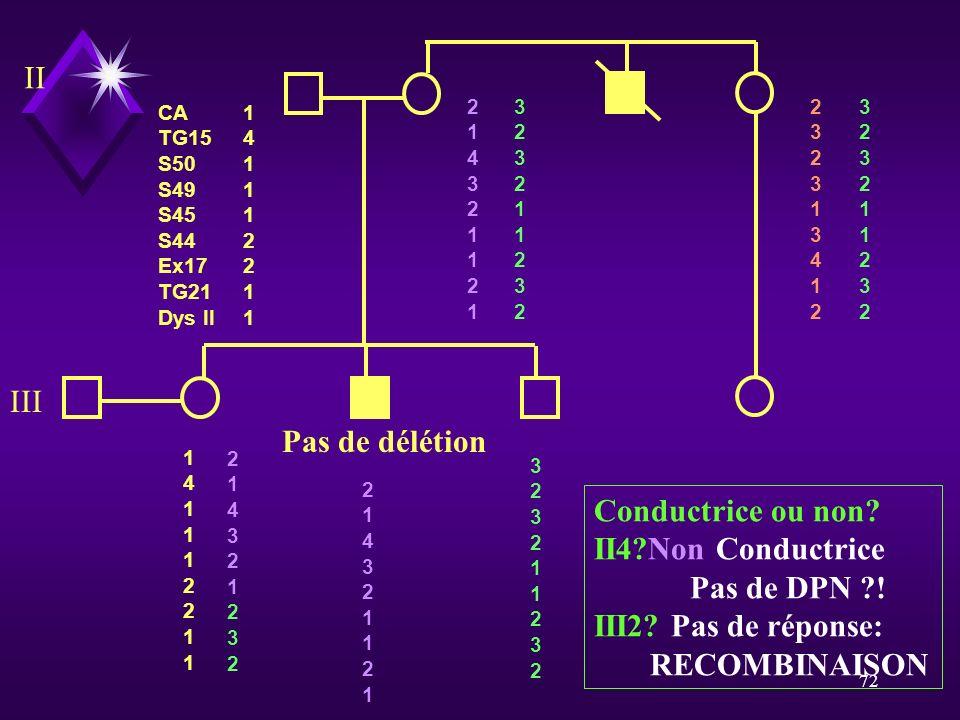 72 Conductrice ou non? II4?Non Conductrice Pas de DPN ?! III2? Pas de réponse: RECOMBINAISON Pas de délétion CA TG15 S50 S49 S45 S44 Ex17 TG21 Dys II