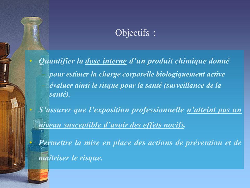 Objectifs : Quantifier la dose interne dun produit chimique donné –pour estimer la charge corporelle biologiquement active –évaluer ainsi le risque pour la santé (surveillance de la santé).