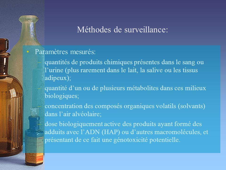 Méthodes de surveillance: Paramètres mesurés: –quantités de produits chimiques présentes dans le sang ou lurine (plus rarement dans le lait, la salive ou les tissus adipeux); –quantité dun ou de plusieurs métabolites dans ces milieux biologiques; –concentration des composés organiques volatils (solvants) dans lair alvéolaire; –dose biologiquement active des produits ayant formé des adduits avec lADN (HAP) ou dautres macromolécules, et présentant de ce fait une génotoxicité potentielle.