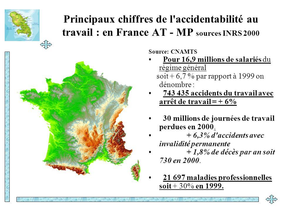 Principaux chiffres de l'accidentabilité au travail : en France AT - MP sources INRS 2000 Source: CNAMTS Pour 16,9 millions de salariés du régime géné