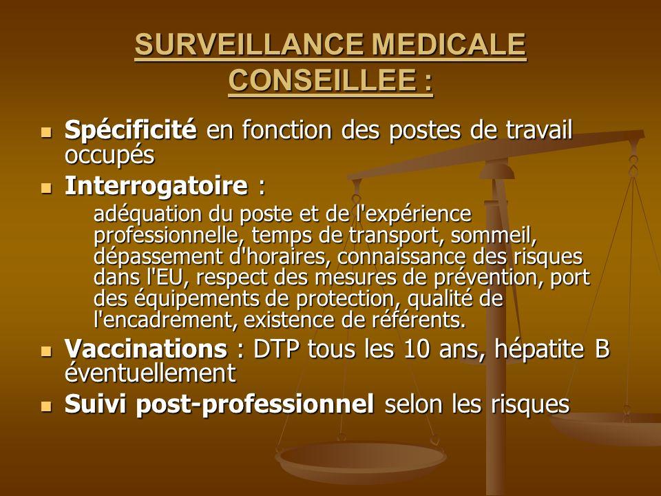 SURVEILLANCE MEDICALE CONSEILLEE : Spécificité en fonction des postes de travail occupés Spécificité en fonction des postes de travail occupés Interro