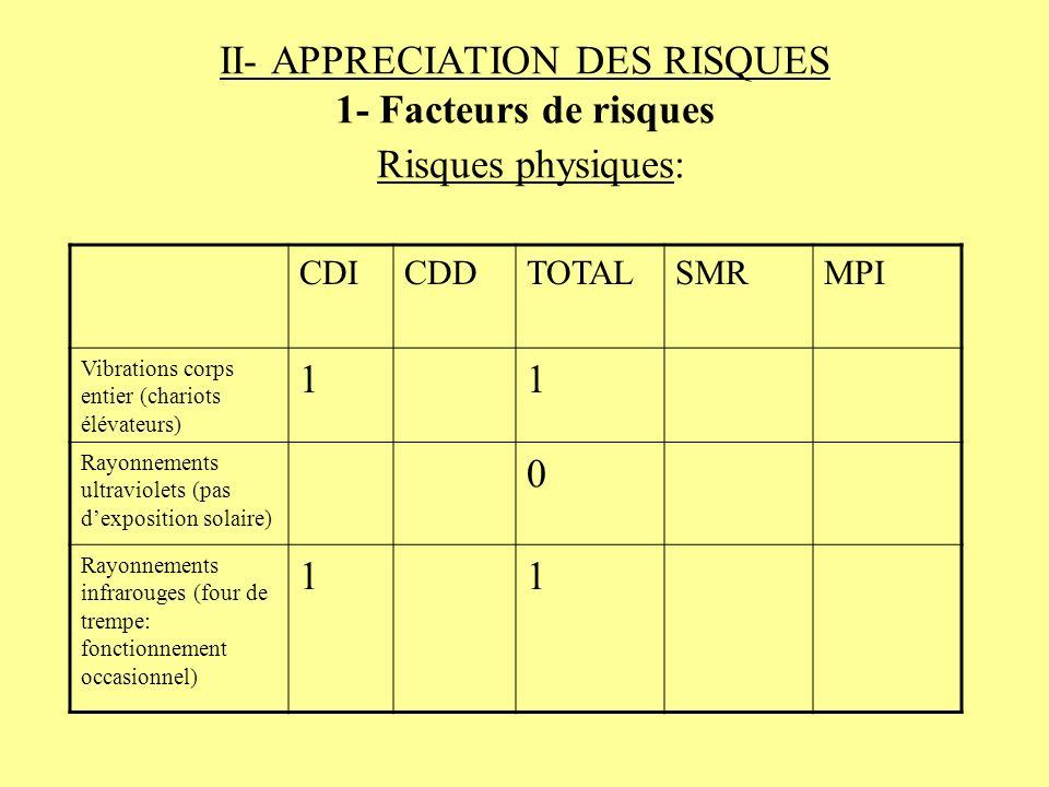 II- APPRECIATION DES RISQUES 1- Facteurs de risques Risques physiques: CDICDDTOTALSMRMPI Vibrations corps entier (chariots élévateurs) 11 Rayonnements