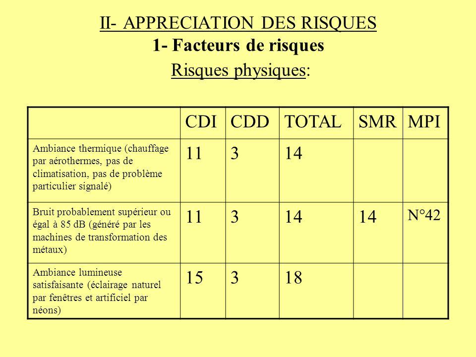 II- APPRECIATION DES RISQUES 1- Facteurs de risques Risques physiques: CDICDDTOTALSMRMPI Ambiance thermique (chauffage par aérothermes, pas de climati