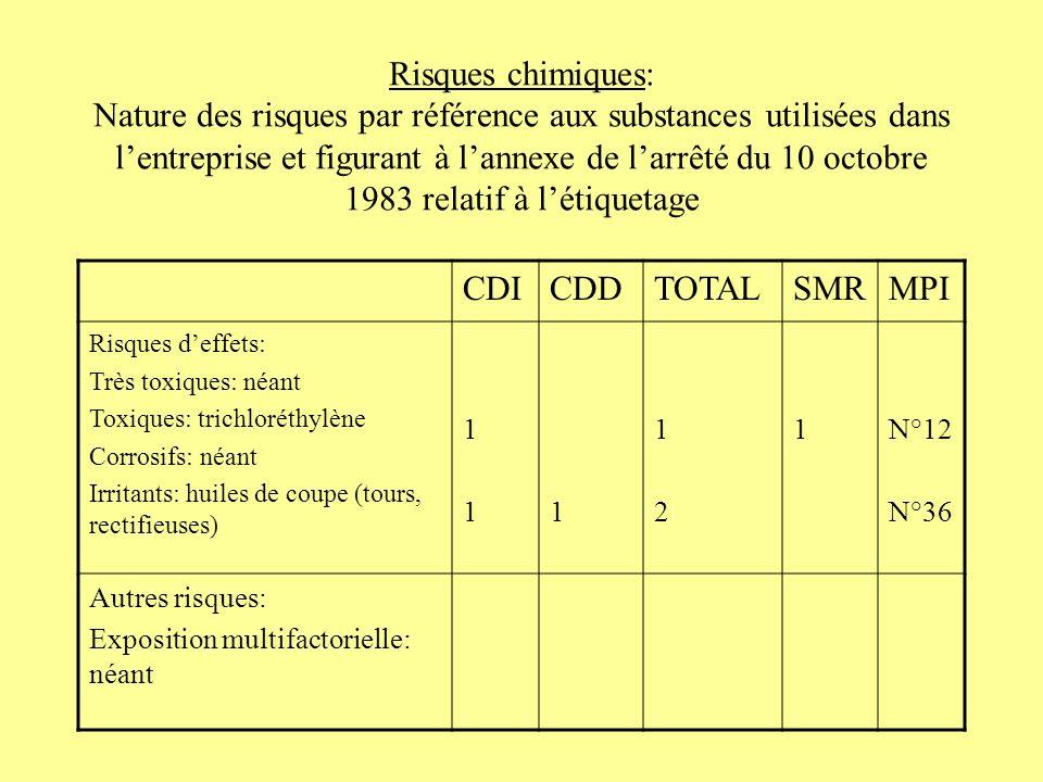 Risques chimiques: Nature des risques par référence aux substances utilisées dans lentreprise et figurant à lannexe de larrêté du 10 octobre 1983 rela