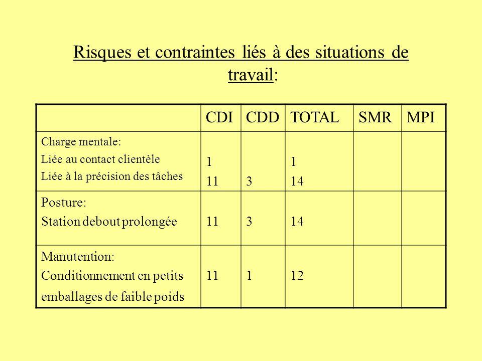 Risques et contraintes liés à des situations de travail: CDICDDTOTALSMRMPI Charge mentale: Liée au contact clientèle Liée à la précision des tâches 1