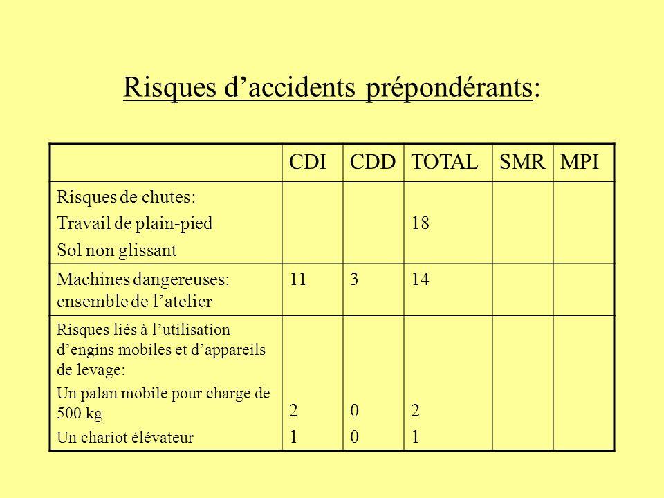 Risques daccidents prépondérants: CDICDDTOTALSMRMPI Risques de chutes: Travail de plain-pied Sol non glissant 18 Machines dangereuses: ensemble de lat