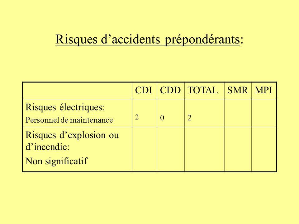 Risques daccidents prépondérants: CDICDDTOTALSMRMPI Risques électriques: Personnel de maintenance 2 02 Risques dexplosion ou dincendie: Non significat