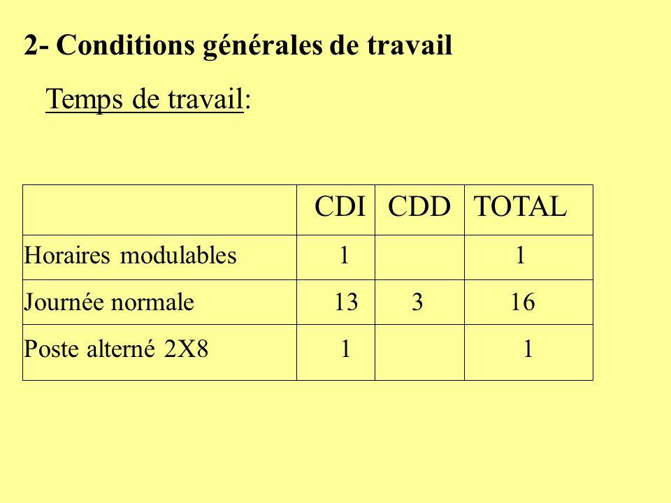 2- Conditions générales de travail Temps de travail: CDI CDD TOTAL Horaires modulables 1 1 Journée normale 13 3 16 Poste alterné 2X8 1 1