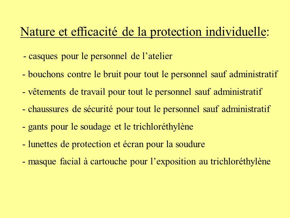 Nature et efficacité de la protection individuelle: - casques pour le personnel de latelier - bouchons contre le bruit pour tout le personnel sauf adm