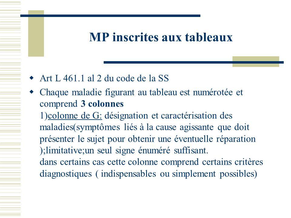MP inscrites aux tableaux Art L 461.1 al 2 du code de la SS Chaque maladie figurant au tableau est numérotée et comprend 3 colonnes 1)colonne de G: dé