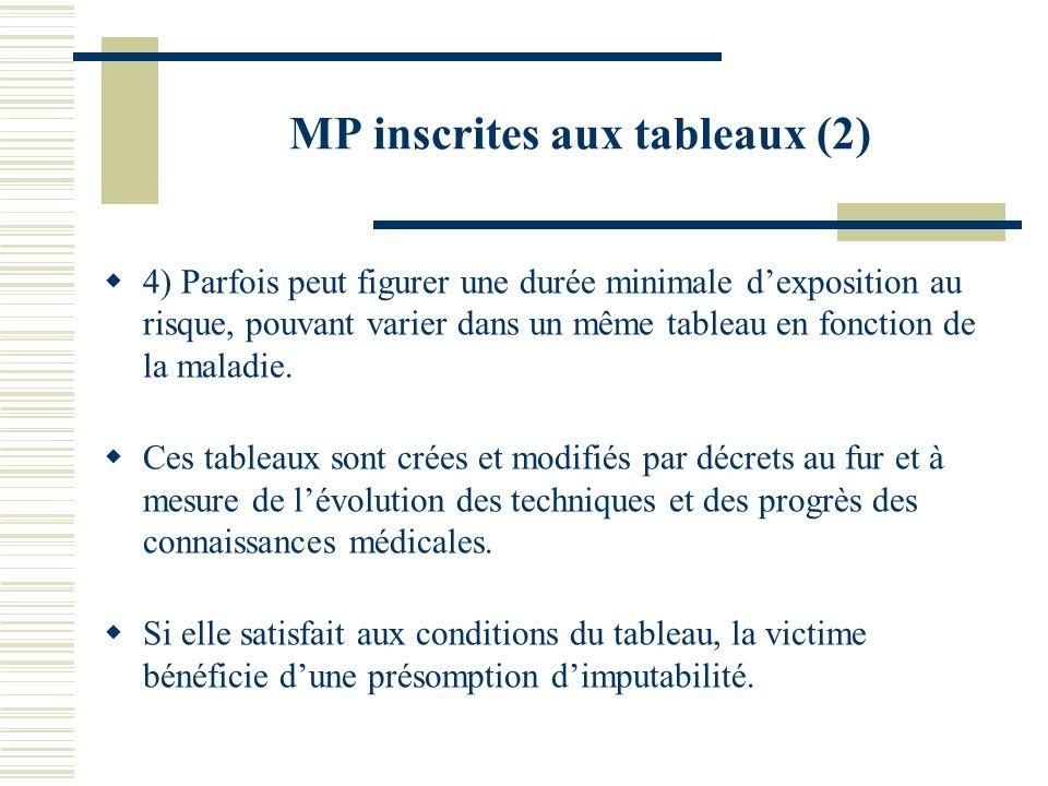 MP inscrites aux tableaux (2) 4) Parfois peut figurer une durée minimale dexposition au risque, pouvant varier dans un même tableau en fonction de la