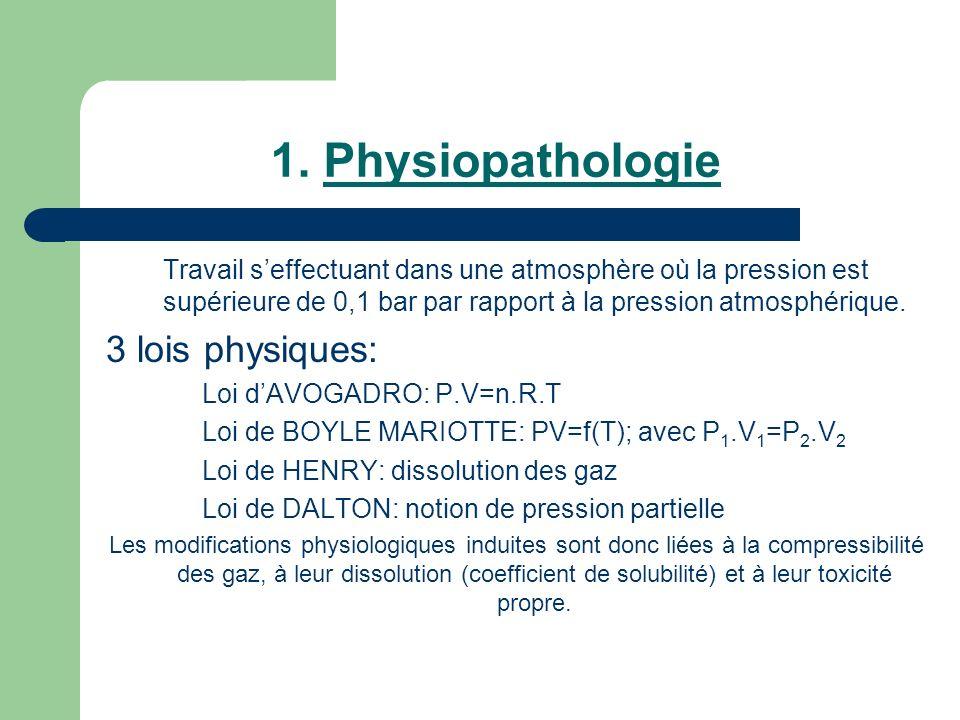 1. Physiopathologie Travail seffectuant dans une atmosphère où la pression est supérieure de 0,1 bar par rapport à la pression atmosphérique. 3 lois p