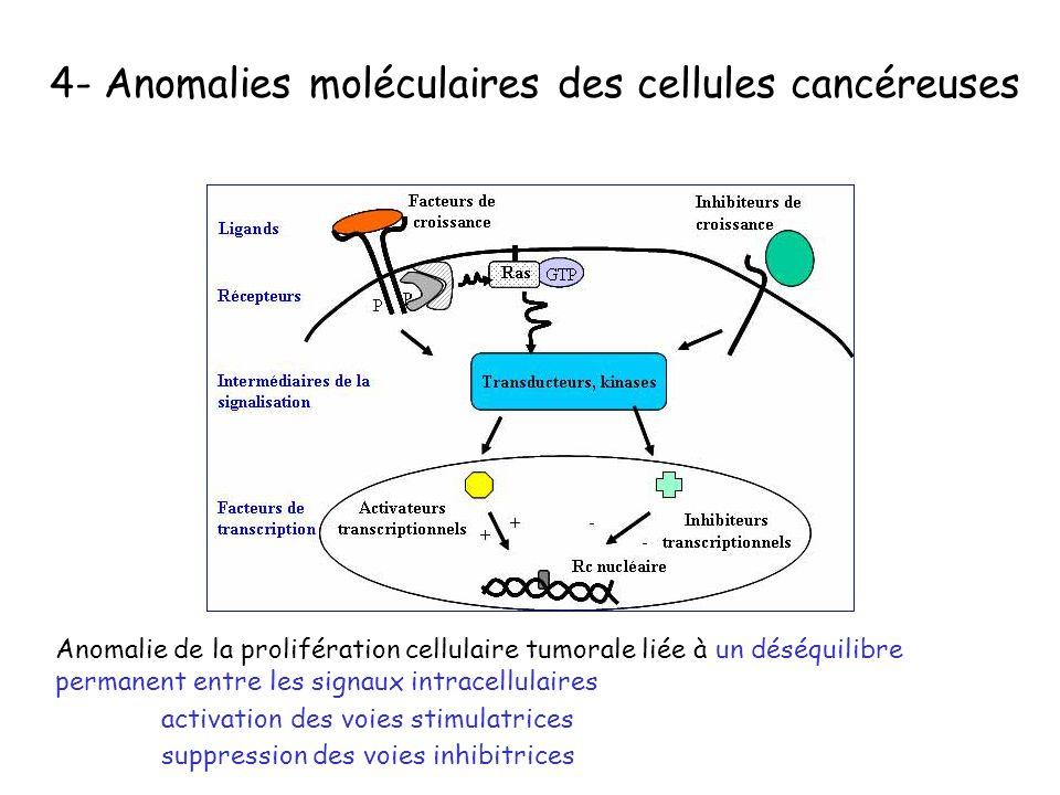 4- Anomalies moléculaires des cellules cancéreuses Anomalie de la prolifération cellulaire tumorale liée à un déséquilibre permanent entre les signaux