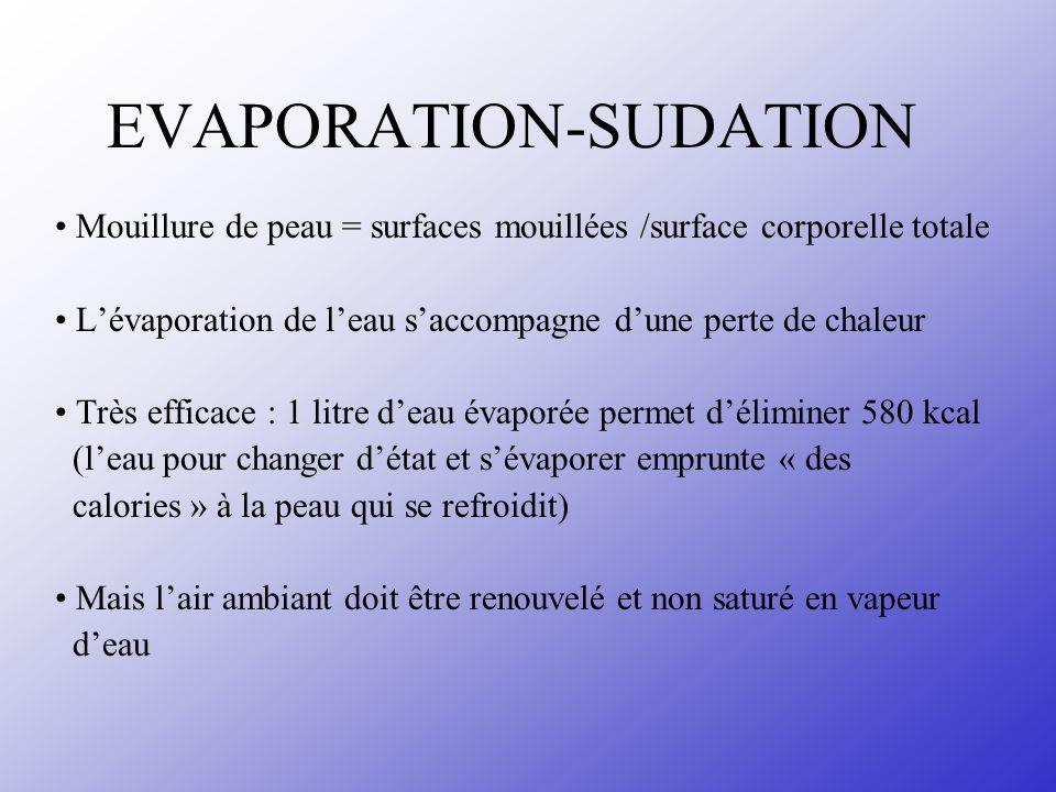 EVAPORATION-SUDATION Mouillure de peau = surfaces mouillées /surface corporelle totale Lévaporation de leau saccompagne dune perte de chaleur Très eff