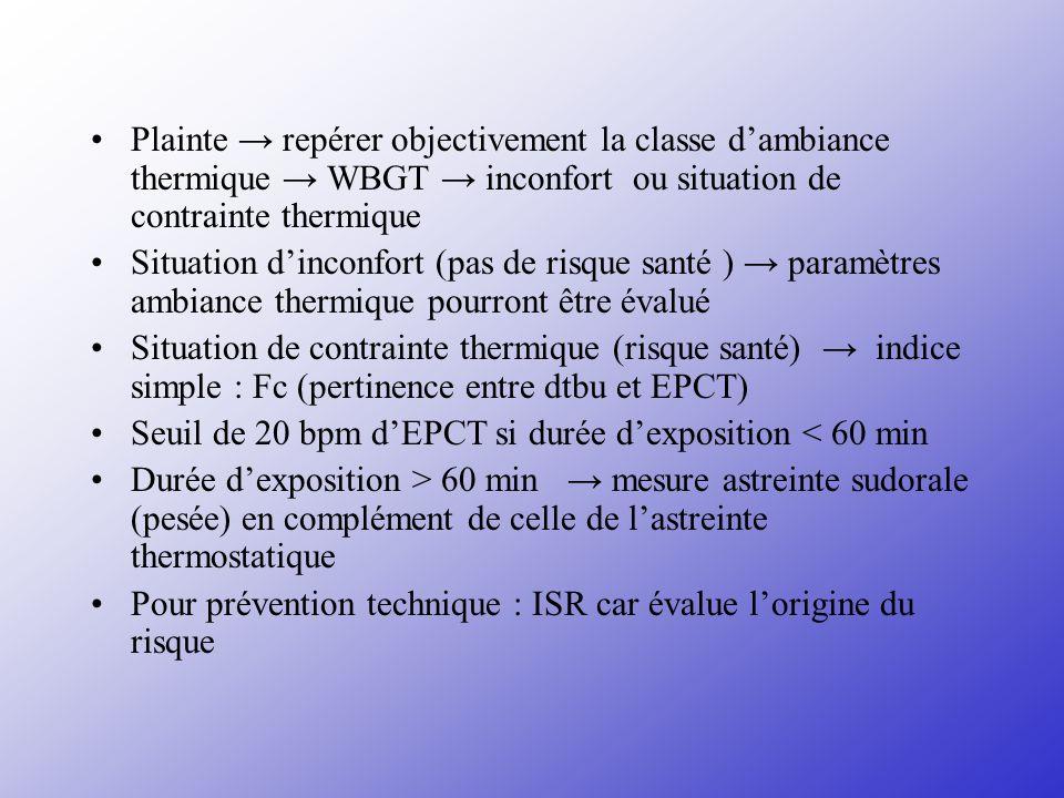 Plainte repérer objectivement la classe dambiance thermique WBGT inconfort ou situation de contrainte thermique Situation dinconfort (pas de risque sa