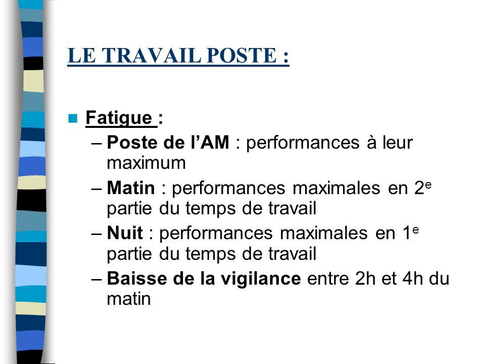 LE TRAVAIL POSTE : Fatigue : –Poste de lAM : performances à leur maximum –Matin : performances maximales en 2 e partie du temps de travail –Nuit : per
