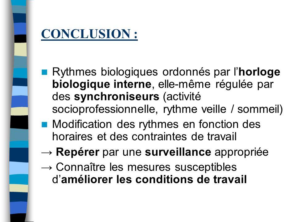 CONCLUSION : Rythmes biologiques ordonnés par lhorloge biologique interne, elle-même régulée par des synchroniseurs (activité socioprofessionnelle, ry